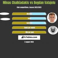Minas Chalkiadakis vs Bogdan Vatajelu h2h player stats
