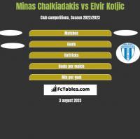 Minas Chalkiadakis vs Elvir Koljic h2h player stats