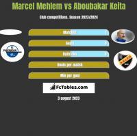Marcel Mehlem vs Aboubakar Keita h2h player stats