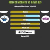 Marcel Mehlem vs Kevin Kis h2h player stats