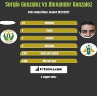 Sergio Gonzalez vs Alexander Gonzalez h2h player stats