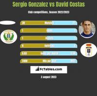 Sergio Gonzalez vs David Costas h2h player stats