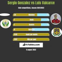 Sergio Gonzalez vs Luis Valcarce h2h player stats