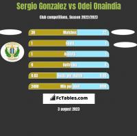 Sergio Gonzalez vs Odei Onaindia h2h player stats