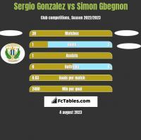 Sergio Gonzalez vs Simon Gbegnon h2h player stats
