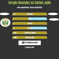 Sergio Gonzalez vs Carlos Julio h2h player stats