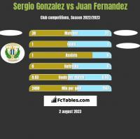Sergio Gonzalez vs Juan Fernandez h2h player stats