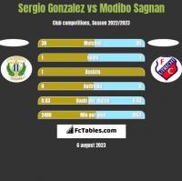 Sergio Gonzalez vs Modibo Sagnan h2h player stats