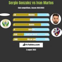 Sergio Gonzalez vs Ivan Martos h2h player stats