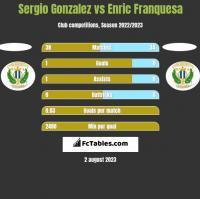 Sergio Gonzalez vs Enric Franquesa h2h player stats