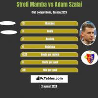 Streli Mamba vs Adam Szalai h2h player stats