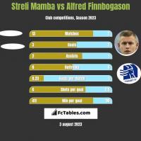 Streli Mamba vs Alfred Finnbogason h2h player stats