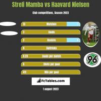Streli Mamba vs Haavard Nielsen h2h player stats