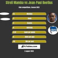 Streli Mamba vs Jean-Paul Boetius h2h player stats