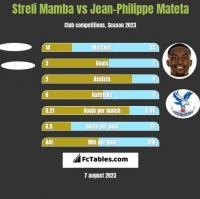 Streli Mamba vs Jean-Philippe Mateta h2h player stats