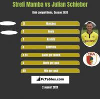 Streli Mamba vs Julian Schieber h2h player stats