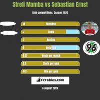 Streli Mamba vs Sebastian Ernst h2h player stats