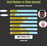 Streli Mamba vs Taiwo Awoniyi h2h player stats