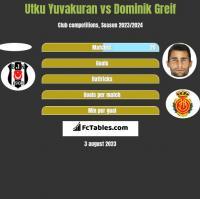 Utku Yuvakuran vs Dominik Greif h2h player stats