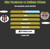 Utku Yuvakuran vs Emiliano Viviano h2h player stats