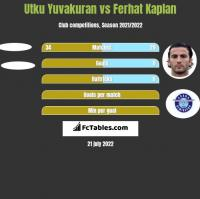 Utku Yuvakuran vs Ferhat Kaplan h2h player stats