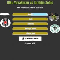Utku Yuvakuran vs Ibrahim Sehic h2h player stats