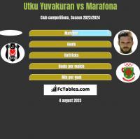 Utku Yuvakuran vs Marafona h2h player stats