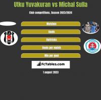 Utku Yuvakuran vs Michal Sulla h2h player stats