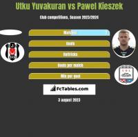 Utku Yuvakuran vs Paweł Kieszek h2h player stats