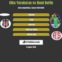 Utku Yuvakuran vs Ruud Boffin h2h player stats