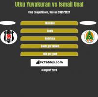 Utku Yuvakuran vs Ismail Unal h2h player stats