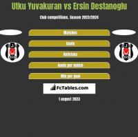 Utku Yuvakuran vs Ersin Destanoglu h2h player stats