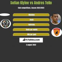 Sofian Kiyine vs Andres Tello h2h player stats
