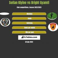 Sofian Kiyine vs Bright Gyamfi h2h player stats