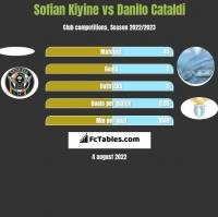 Sofian Kiyine vs Danilo Cataldi h2h player stats