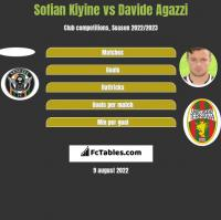 Sofian Kiyine vs Davide Agazzi h2h player stats