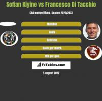 Sofian Kiyine vs Francesco Di Tacchio h2h player stats