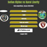 Sofian Kiyine vs Karol Linetty h2h player stats