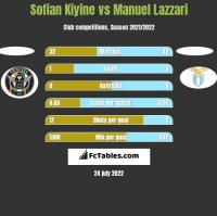 Sofian Kiyine vs Manuel Lazzari h2h player stats