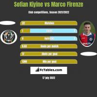 Sofian Kiyine vs Marco Firenze h2h player stats