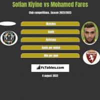 Sofian Kiyine vs Mohamed Fares h2h player stats