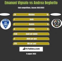 Emanuel Vignato vs Andrea Beghetto h2h player stats