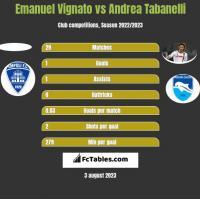 Emanuel Vignato vs Andrea Tabanelli h2h player stats