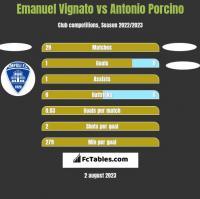 Emanuel Vignato vs Antonio Porcino h2h player stats