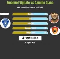 Emanuel Vignato vs Camillo Ciano h2h player stats