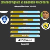 Emanuel Vignato vs Emanuele Giaccherini h2h player stats