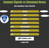 Emanuel Vignato vs Emmanuel Besea h2h player stats