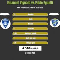 Emanuel Vignato vs Fabio Eguelfi h2h player stats