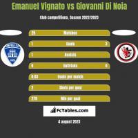 Emanuel Vignato vs Giovanni Di Noia h2h player stats