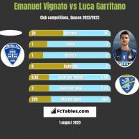 Emanuel Vignato vs Luca Garritano h2h player stats